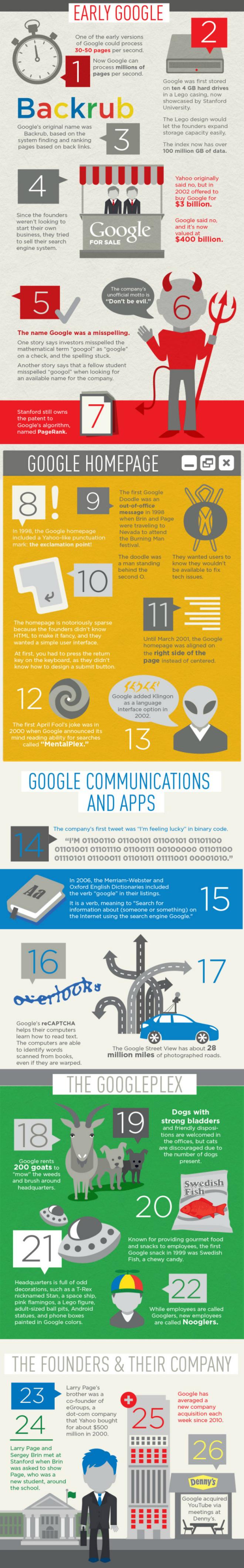Google-Info