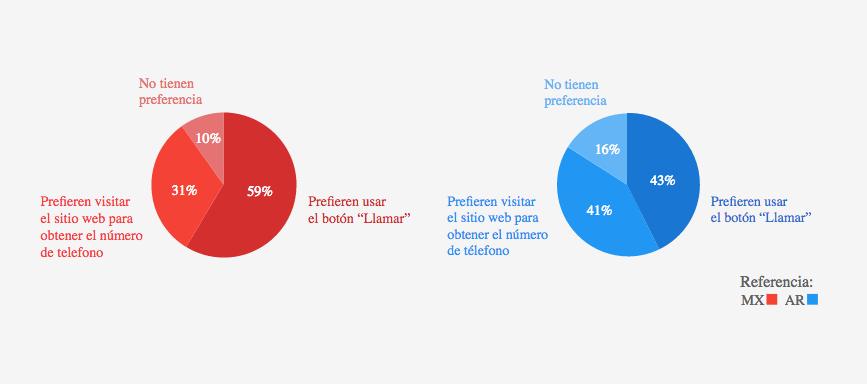 Preferencia de los usuarios hacia el botón Click to Call