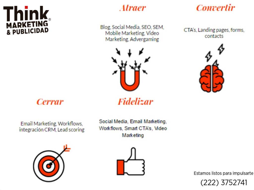 inbound marketing thinkmp